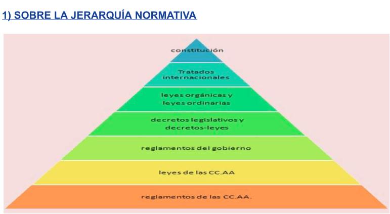 JERARQUIA NORMATIVA LEYES ESPAÑA